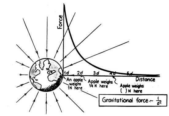 physicspedagogics licensed for noncommercial use only Topics – Law of Universal Gravitation Worksheet